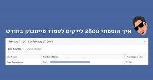 איך הוספתי 2800 לייקים לעמוד פייסבוק שלי